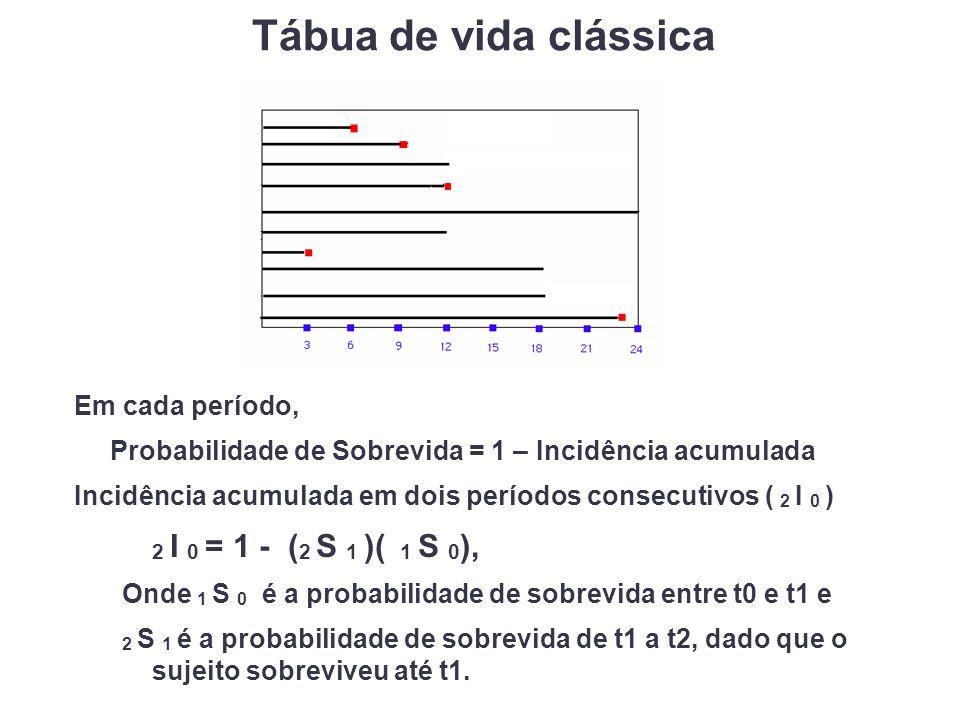 Em cada período, Probabilidade de Sobrevida = 1 – Incidência acumulada Incidência acumulada em dois períodos consecutivos ( 2 I 0 ) 2 I 0 = 1 - ( 2 S 1 )( 1 S 0 ), Onde 1 S 0 é a probabilidade de sobrevida entre t0 e t1 e 2 S 1 é a probabilidade de sobrevida de t1 a t2, dado que o sujeito sobreviveu até t1.