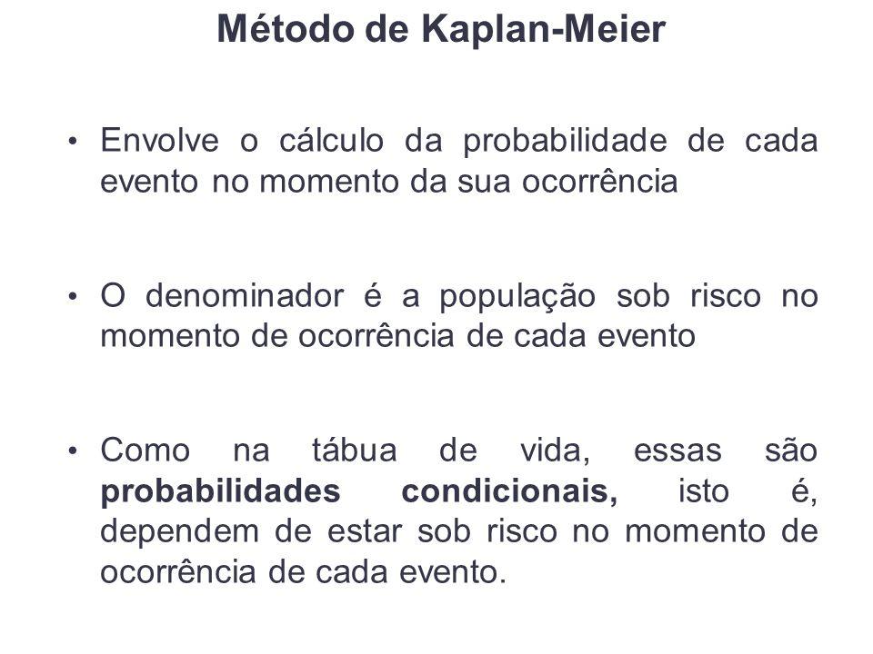 Método de Kaplan-Meier Envolve o cálculo da probabilidade de cada evento no momento da sua ocorrência O denominador é a população sob risco no momento de ocorrência de cada evento Como na tábua de vida, essas são probabilidades condicionais, isto é, dependem de estar sob risco no momento de ocorrência de cada evento.