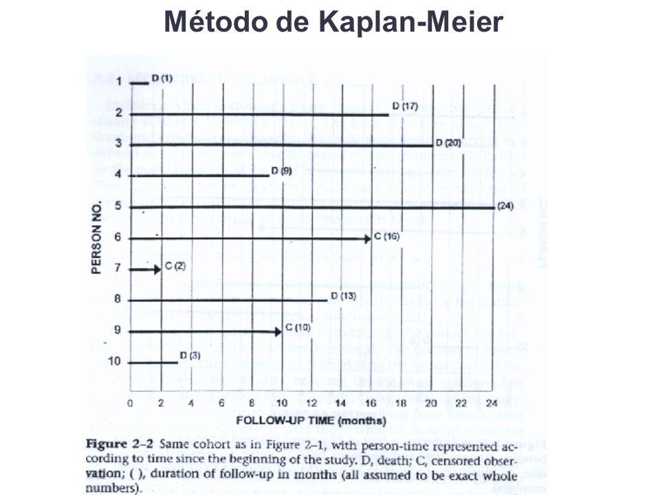 Método de Kaplan-Meier