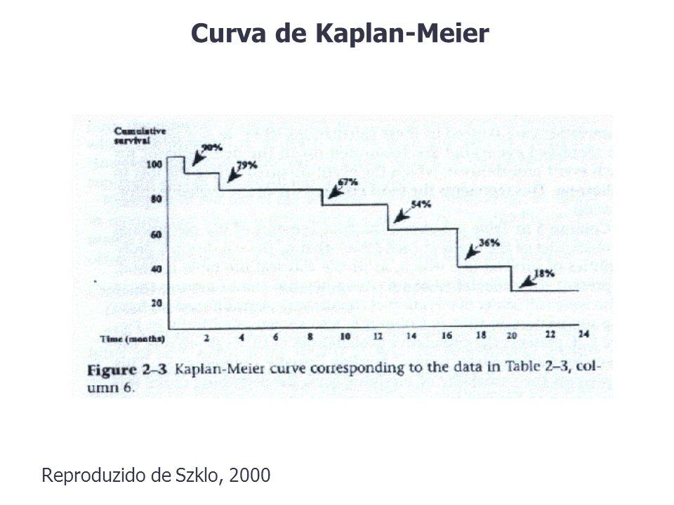 Curva de Kaplan-Meier Reproduzido de Szklo, 2000