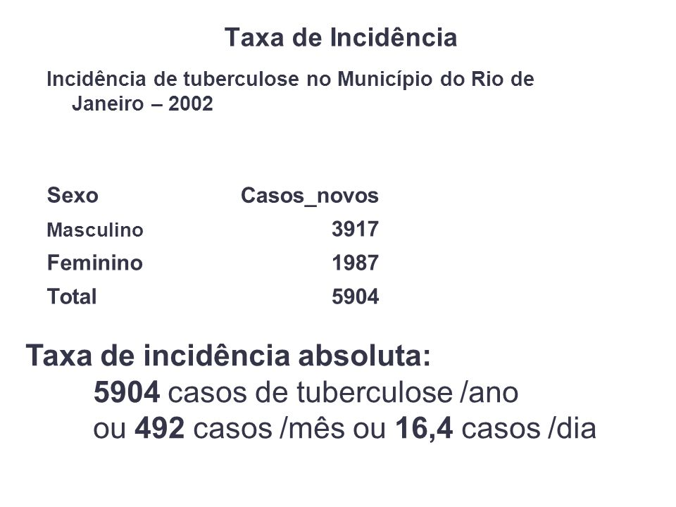 Taxa de Incidência Incidência de tuberculose no Município do Rio de Janeiro – 2002 Sexo Casos_novos Masculino 3917 Feminino1987 Total5904 Taxa de incidência absoluta: 5904 casos de tuberculose /ano ou 492 casos /mês ou 16,4 casos /dia