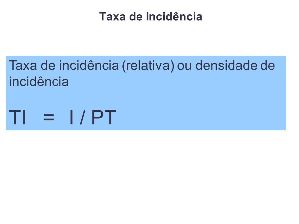 Taxa de Incidência Taxa de incidência (relativa) ou densidade de incidência TI = I / PT