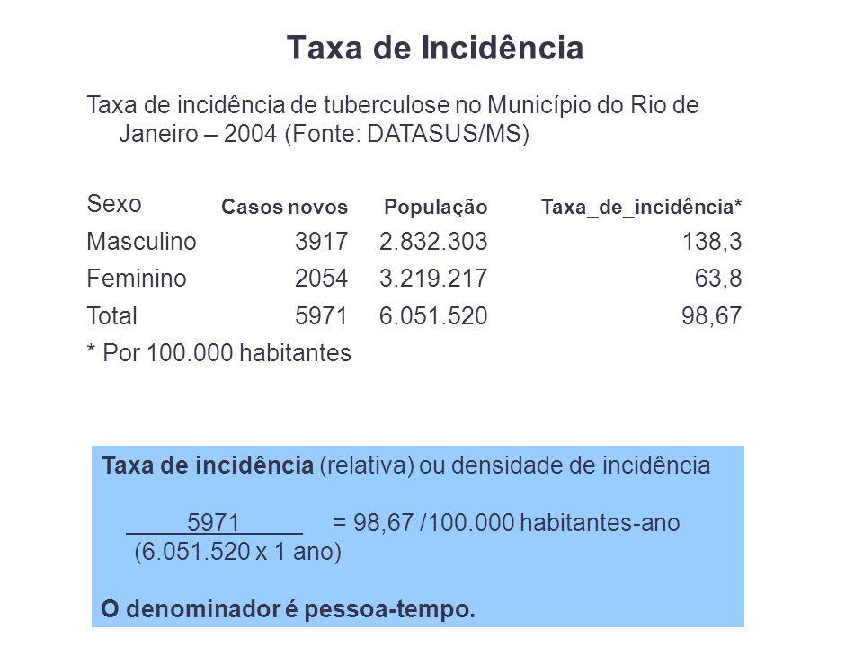 Taxa de Incidência Taxa de incidência de tuberculose no Município do Rio de Janeiro – 2004 (Fonte: DATASUS/MS) Sexo Casos novosPopulaçãoTaxa_de_incidência* Masculino39172.832.303138,3 Feminino20543.219.21763,8 Total59716.051.52098,67 * Por 100.000 habitantes Taxa de incidência (relativa) ou densidade de incidência 5971 = 98,67 /100.000 habitantes-ano (6.051.520 x 1 ano) O denominador é pessoa-tempo.
