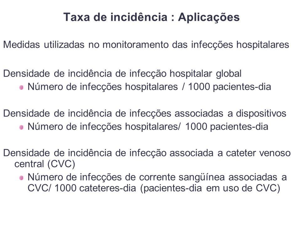 Taxa de incidência : Aplicações Medidas utilizadas no monitoramento das infecções hospitalares Densidade de incidência de infecção hospitalar global Número de infecções hospitalares / 1000 pacientes-dia Densidade de incidência de infecções associadas a dispositivos Número de infecções hospitalares/ 1000 pacientes-dia Densidade de incidência de infecção associada a cateter venoso central (CVC) Número de infecções de corrente sangüínea associadas a CVC/ 1000 cateteres-dia (pacientes-dia em uso de CVC)