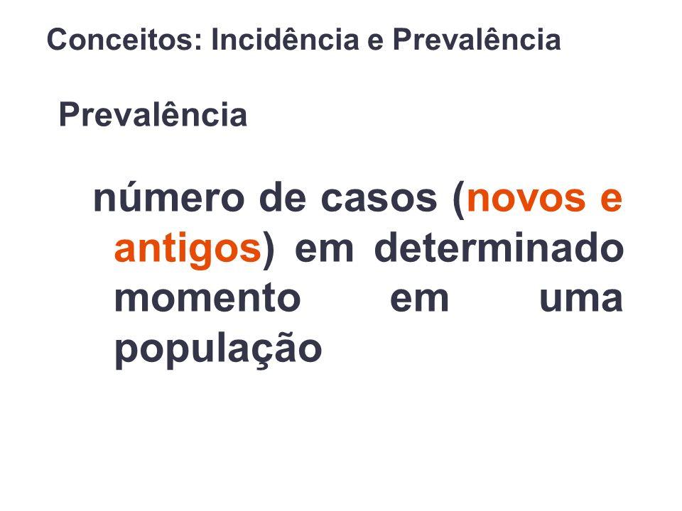 Prevalência número de casos (novos e antigos) em determinado momento em uma população Conceitos: Incidência e Prevalência