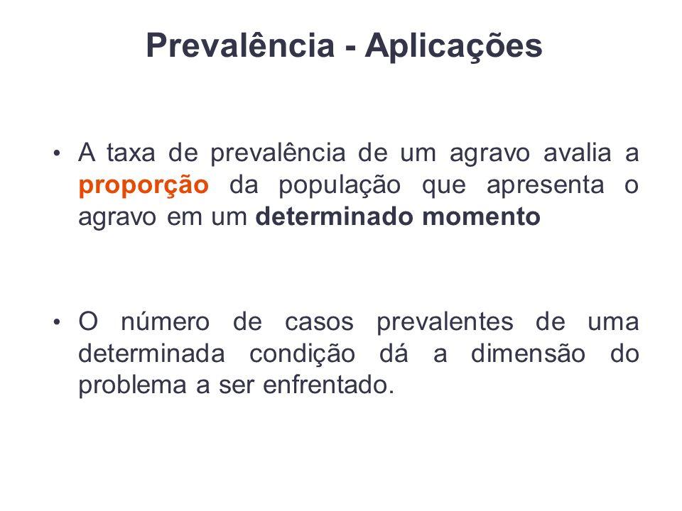 Prevalência - Aplicações A taxa de prevalência de um agravo avalia a proporção da população que apresenta o agravo em um determinado momento O número de casos prevalentes de uma determinada condição dá a dimensão do problema a ser enfrentado.