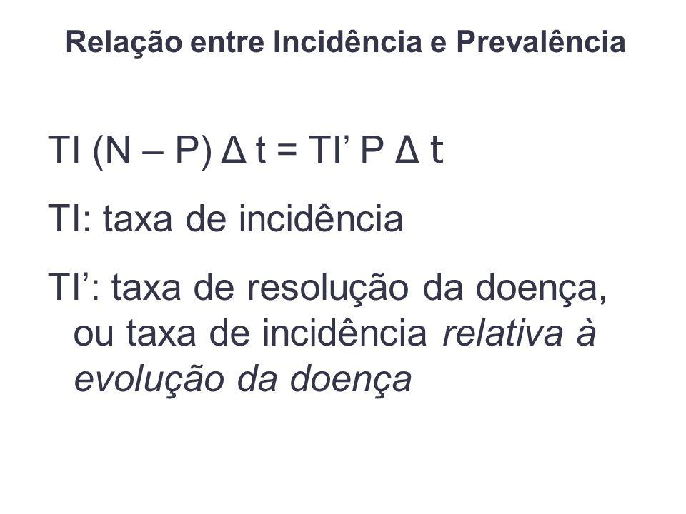 TI (N – P) Δ t = TI P Δ t TI: taxa de incidência TI: taxa de resolução da doença, ou taxa de incidência relativa à evolução da doença