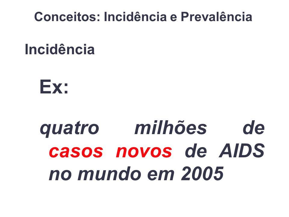 Incidência Ex: quatro milhões de casos novos de AIDS no mundo em 2005 Conceitos: Incidência e Prevalência