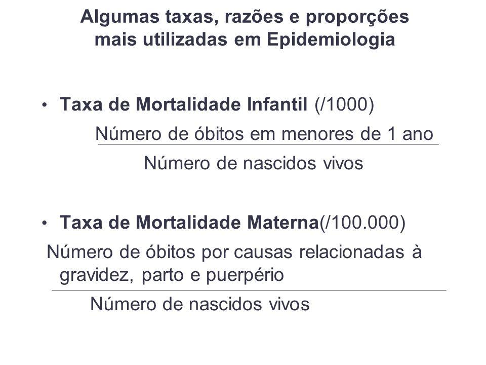 Algumas taxas, razões e proporções mais utilizadas em Epidemiologia Taxa de Mortalidade Infantil (/1000) Número de óbitos em menores de 1 ano Número de nascidos vivos Taxa de Mortalidade Materna(/100.000) Número de óbitos por causas relacionadas à gravidez, parto e puerpério Número de nascidos vivos