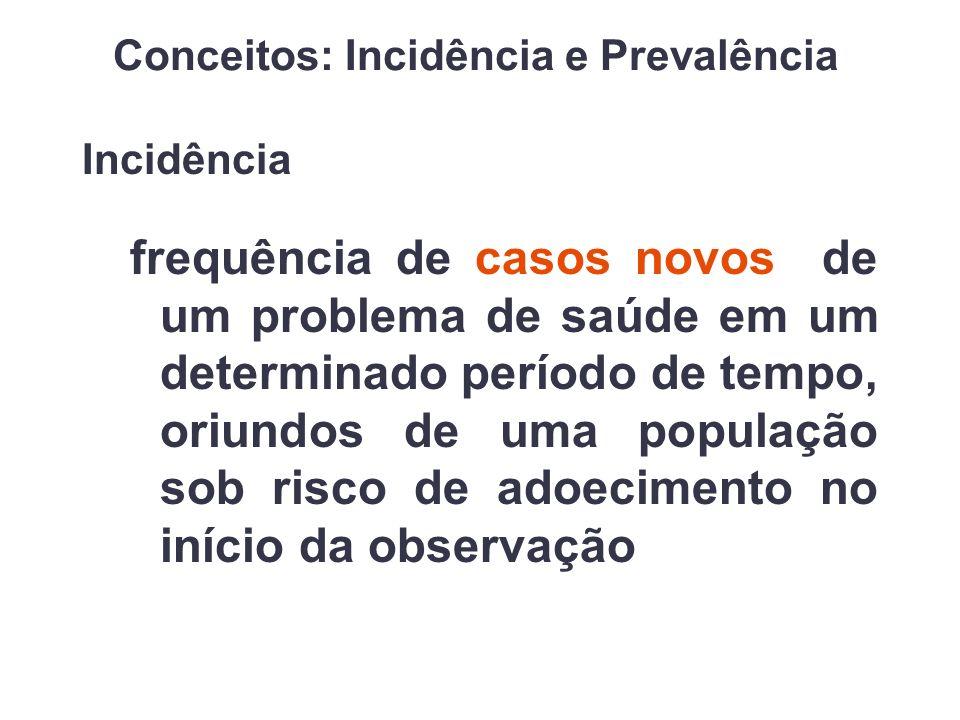Incidência frequência de casos novos de um problema de saúde em um determinado período de tempo, oriundos de uma população sob risco de adoecimento no início da observação Conceitos: Incidência e Prevalência