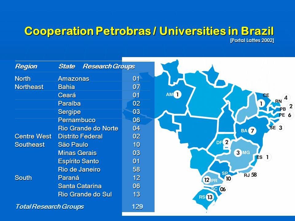 Cooperation Petrobras / Universities in Brazil [Portal Lattes 2002] RegionState Research Groups NorthAmazonas01 NortheastBahia07 Ceará01 Paraíba02 Ser