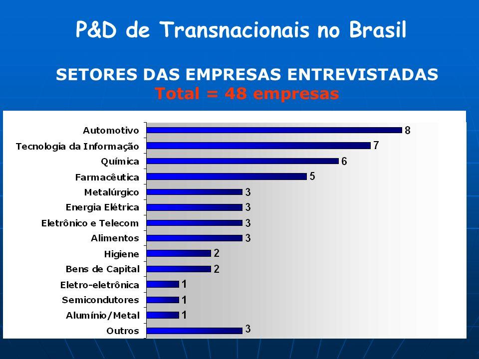 SETORES DAS EMPRESAS ENTREVISTADAS Total = 48 empresas P&D de Transnacionais no Brasil
