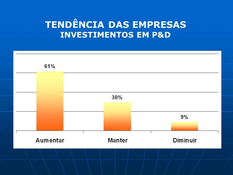 TENDÊNCIA DAS EMPRESAS INVESTIMENTOS EM P&D