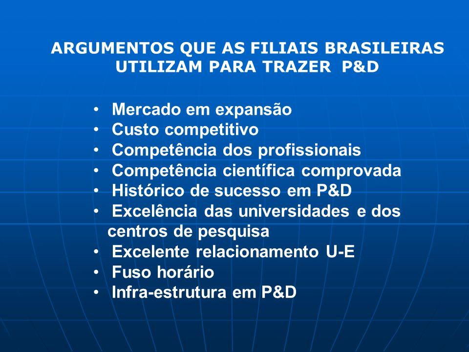 ARGUMENTOS QUE AS FILIAIS BRASILEIRAS UTILIZAM PARA TRAZER P&D Mercado em expansão Custo competitivo Competência dos profissionais Competência científ