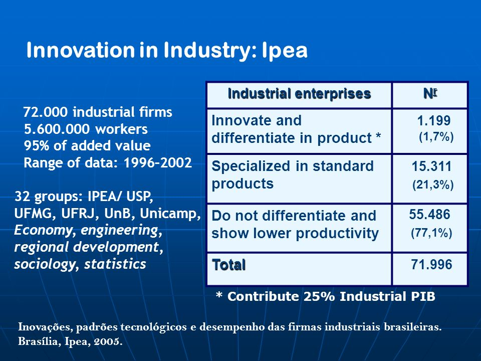 Industrial enterprises NrNrNrNr Innovate and differentiate in product * 1.199 (1,7%) Specialized in standard products 15.311 (21,3%) Do not differentiate and show lower productivity 55.486 (77,1%) Total 71.996 Innovation in Industry: Ipea 72.000 industrial firms 5.600.000 workers 95% of added value Range of data: 1996–2002 32 groups: IPEA/ USP, UFMG, UFRJ, UnB, Unicamp, Economy, engineering, regional development, sociology, statistics Inovações, padrões tecnológicos e desempenho das firmas industriais brasileiras.