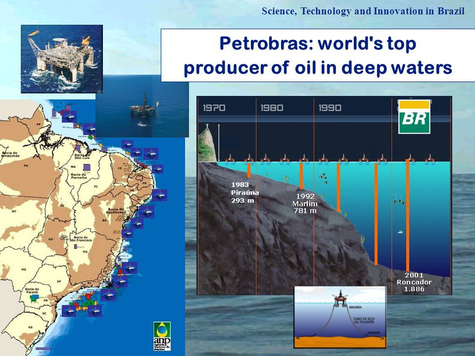 Petrobras: world's top producer of oil in deep waters 1983 Piraúna 293 m Science, Technology and Innovation in Brazil