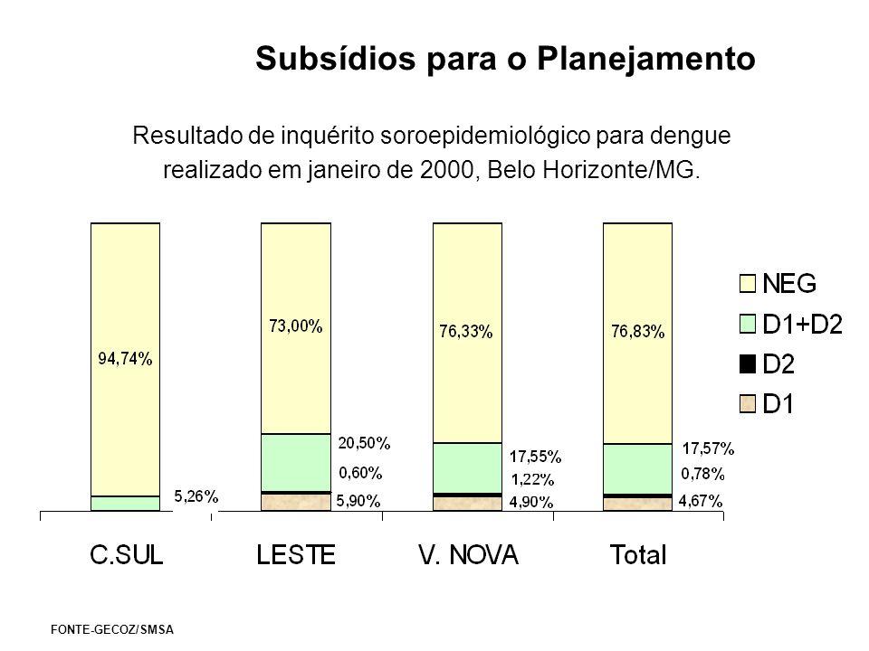 Subsídios para o Planejamento Resultado de inquérito soroepidemiológico para dengue realizado em janeiro de 2000, Belo Horizonte/MG. FONTE-GECOZ/SMSA