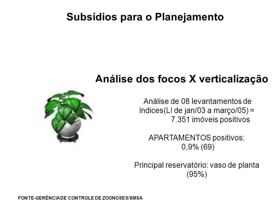 Análise dos focos X verticalização FONTE-GERÊNCIA DE CONTROLE DE ZOONOSES/SMSA Análise de 08 levantamentos de índices(LI de jan/03 a março/05) = 7.351