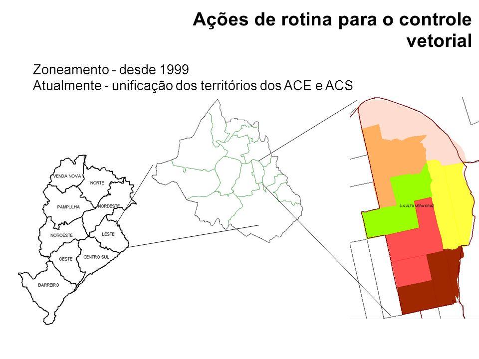 Zoneamento - desde 1999 Atualmente - unificação dos territórios dos ACE e ACS Ações de rotina para o controle vetorial