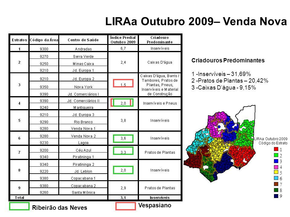 LIRAa Outubro 2009– Venda Nova LIRAa Outubro 2009 Código do Estrato Vespasiano Ribeirão das Neves Criadouros Predominantes 1 -Inservíveis – 31,69% 2 -