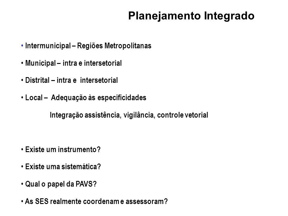Intermunicipal – Regiões Metropolitanas Municipal – intra e intersetorial Distrital – intra e intersetorial Local – Adequação às especificidades Integ