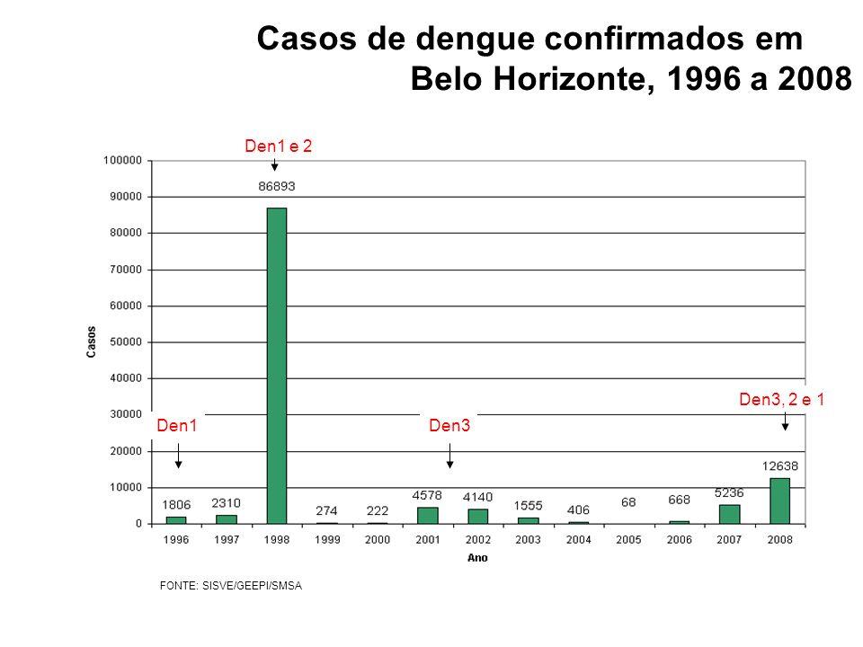 FONTE: SISVE/GEEPI/SMSA Den3 Den1 e 2 Den3, 2 e 1 Den1 Casos de dengue confirmados em Belo Horizonte, 1996 a 2008