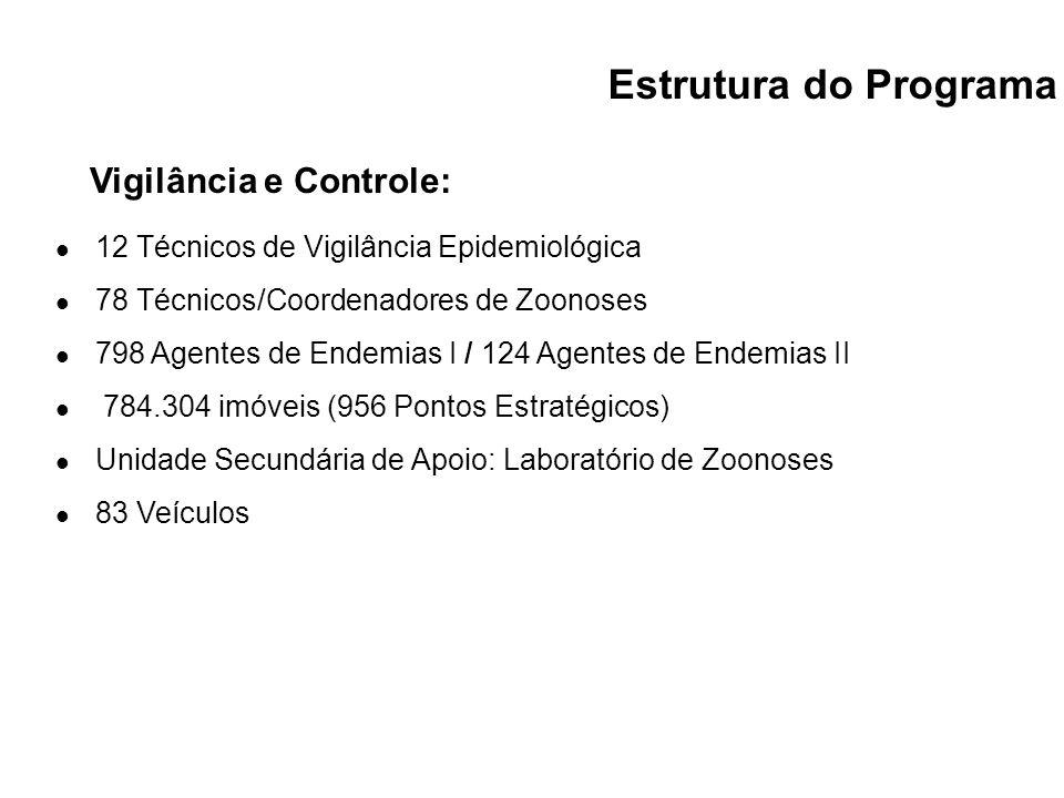 12 Técnicos de Vigilância Epidemiológica 78 Técnicos/Coordenadores de Zoonoses 798 Agentes de Endemias I / 124 Agentes de Endemias II 784.304 imóveis