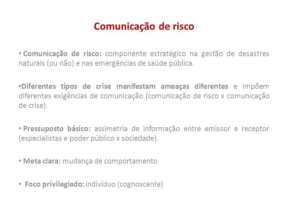 Comunicação de risco Comunicação de risco: componente estratégico na gestão de desastres naturais (ou não) e nas emergências de saúde pública. Diferen
