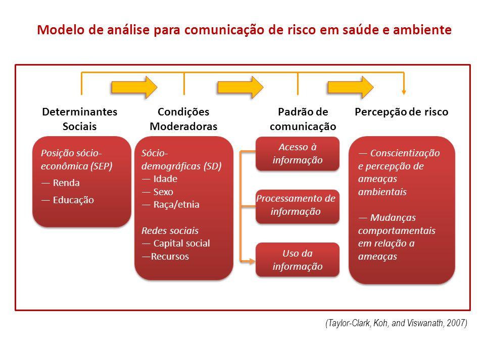 Determinantes Sociais Condições Moderadoras Padrão de comunicação Percepção de risco Posição sócio- econômica (SEP) Renda Educação Sócio- demográficas
