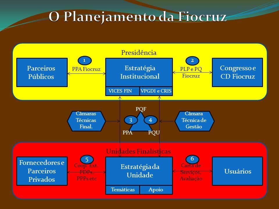 Estratégia Institucional Presidência Congresso e CD Fiocruz VICES FINVPGDI e CRIS Parceiros Públicos PPA FiocruzPLP e PQ Fiocruz Estratégia da Unidade