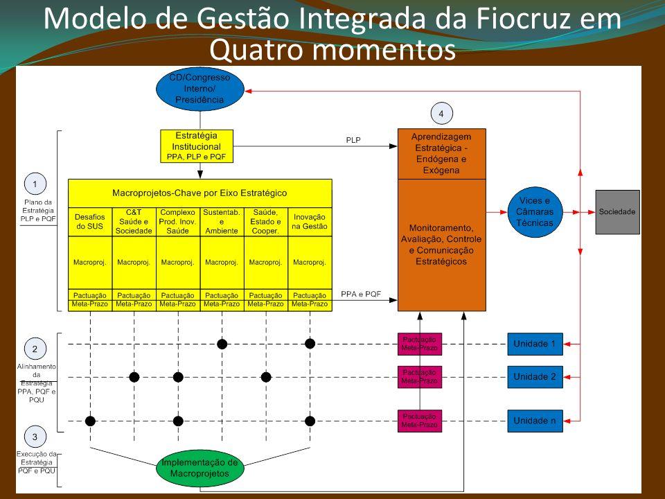Tipos de GovernançaFunções da Governança Governança de Outsourcing e ParceriasGestão dos Múltiplos Fornecedores e Parceiros Governança Estrutural Gestão da Dinâmica dos Conselhos Governança da Estratégia Gestão dos Planos Corporativos/Unidades Governança de Performance Gestão do Desempenho e dos Riscos Corporativo/Unidades e Individual (legal, financeiro, tecnológico, operacional) Governança da Concordância Gestão do Consenso (conformidade, diligência, risco) Governança da Tomada de Decisão Gestão da Decisão (comunicação, relacionamento interno/externo, conhecimento/informação) Governança da Responsabilidade Gestão do Accountability (relação entre gestores e atores não-gestores) Governança do Valor Gestão da Sustentabilidade (financeiro, política, ambiental, social, legal, c&t etc.)