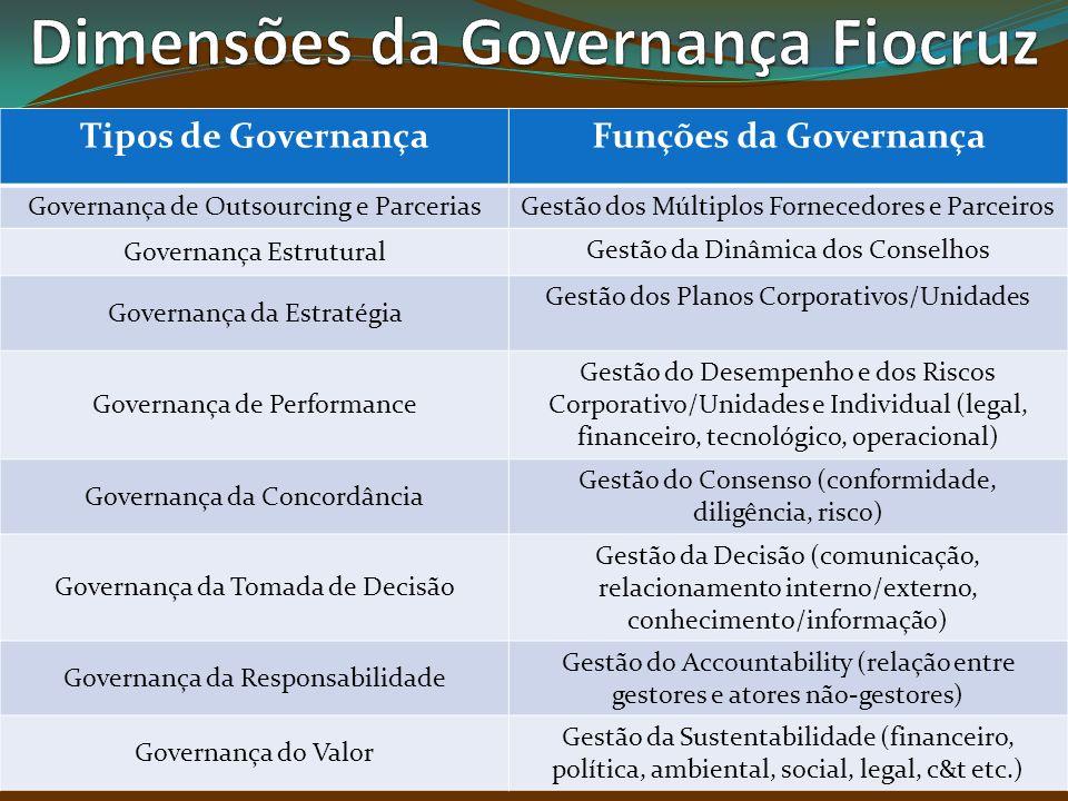 Tipos de GovernançaFunções da Governança Governança de Outsourcing e ParceriasGestão dos Múltiplos Fornecedores e Parceiros Governança Estrutural Gest