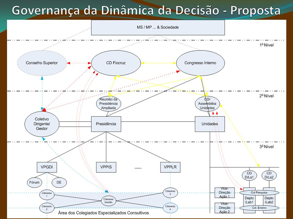 Estratégia (princípios do SUS), Sustentabilidade (Socioambiental, Legal etc.) Performance e Risco (Qualidade e Impacto), Dinâmica da Decisão(estrutura e consenso), Responsabilização e Participação Social Outsourcing e parcerias qualificadas Valor para o usuário Inovação Governança Fiocruz Liderança Executiva Infraestrutura Tecnológica Pactuação Físico- Orçamentária - Contratualização Gestão de Pessoas e do Ambiente Org.