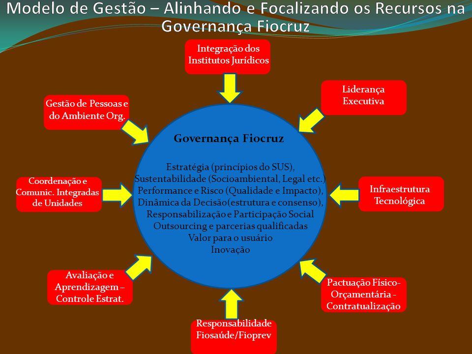 Estratégia (princípios do SUS), Sustentabilidade (Socioambiental, Legal etc.) Performance e Risco (Qualidade e Impacto), Dinâmica da Decisão(estrutura