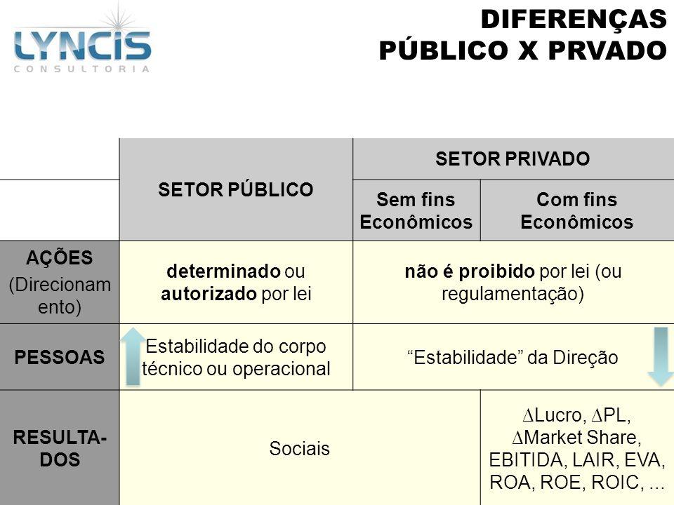 SETOR PÚBLICO SETOR PRIVADO Sem fins Econômicos Com fins Econômicos AÇÕES (Direcionam ento) determinado ou autorizado por lei não é proibido por lei (