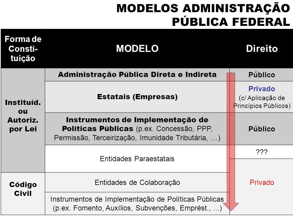 MODELOS ADMINISTRAÇÃO PÚBLICA FEDERAL Forma de Consti- tuição MODELODireito Instituíd. ou Autoriz. por Lei Administração Pública Direta e Indireta Púb