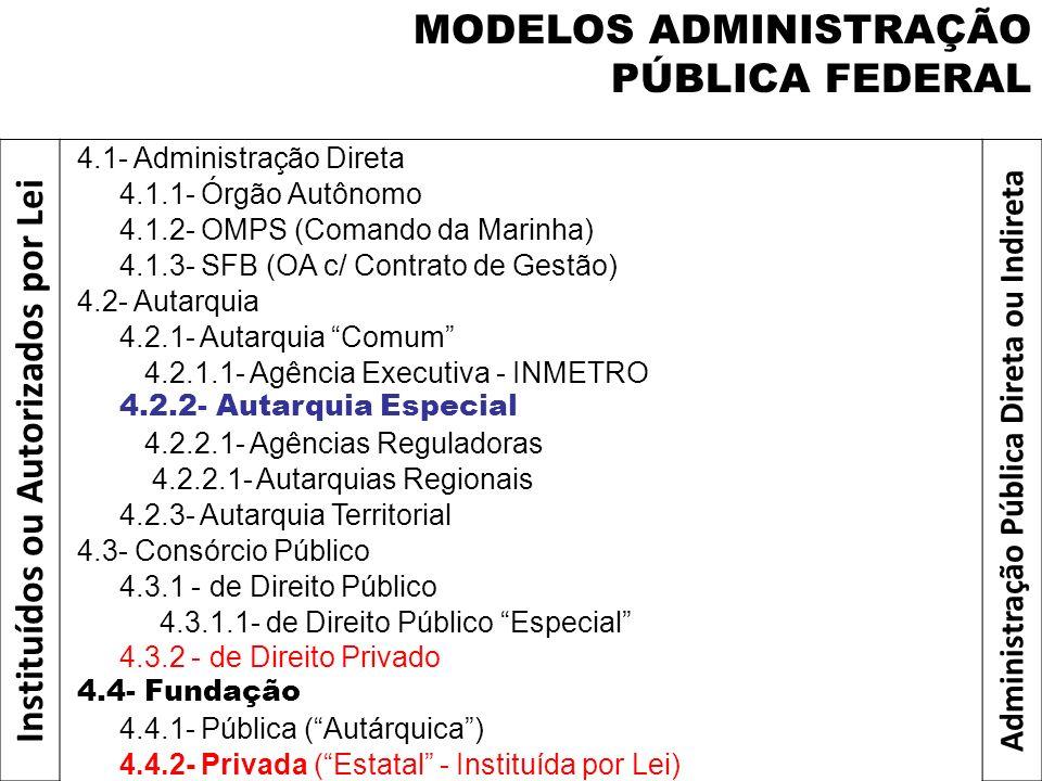 MODELOS ADMINISTRAÇÃO PÚBLICA FEDERAL Instituídos ou Autorizados por Lei 4.1- Administração Direta Administração Pública Direta ou Indireta 4.1.1- Órg