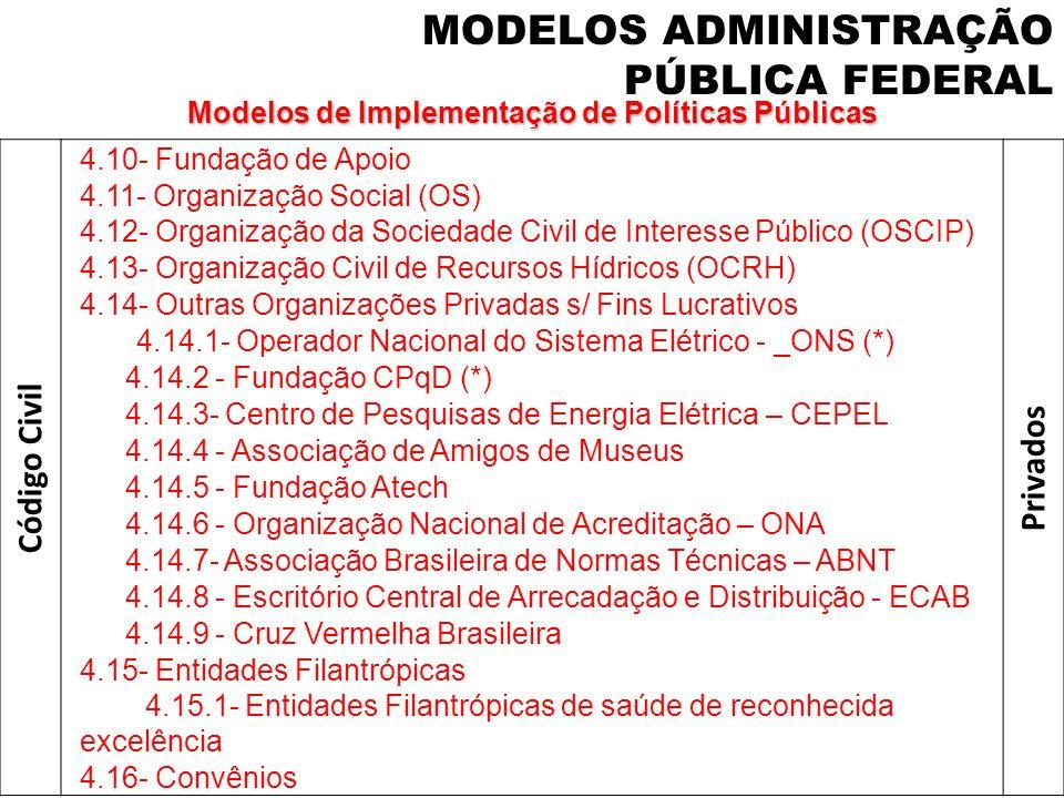 Código Civil 4.10- Fundação de Apoio Privados 4.11- Organização Social (OS) 4.12- Organização da Sociedade Civil de Interesse Público (OSCIP) 4.13- Or
