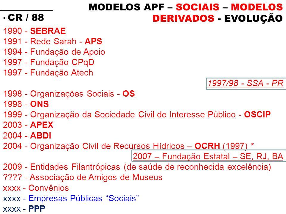 CR / 88 1990 - SEBRAE 1991 - Rede Sarah - APS 1994 - Fundação de Apoio 1997 - Fundação CPqD 1997 - Fundação Atech 1997/98 - SSA - PR 1998 - Organizaçõ