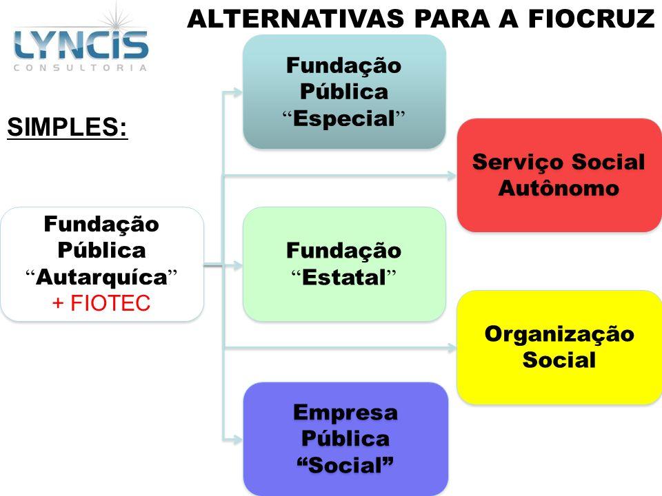 ALTERNATIVAS PARA A FIOCRUZ SIMPLES: Fundação PúblicaEspecial Organização Social Serviço Social Autônomo Empresa Pública Social FundaçãoEstatal Fundaç