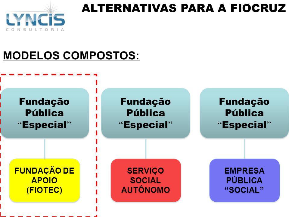 MODELOS COMPOSTOS: Fundação PúblicaEspecial FUNDAÇÃO DE APOIO (FIOTEC) Fundação PúblicaEspecial SERVIÇO SOCIAL AUTÔNOMO Fundação PúblicaEspecial EMPRE