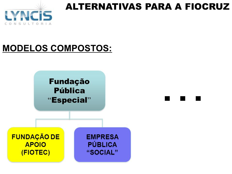 MODELOS COMPOSTOS: Fundação PúblicaEspecial FUNDAÇÃO DE APOIO (FIOTEC) EMPRESA PÚBLICA SOCIAL... ALTERNATIVAS PARA A FIOCRUZ