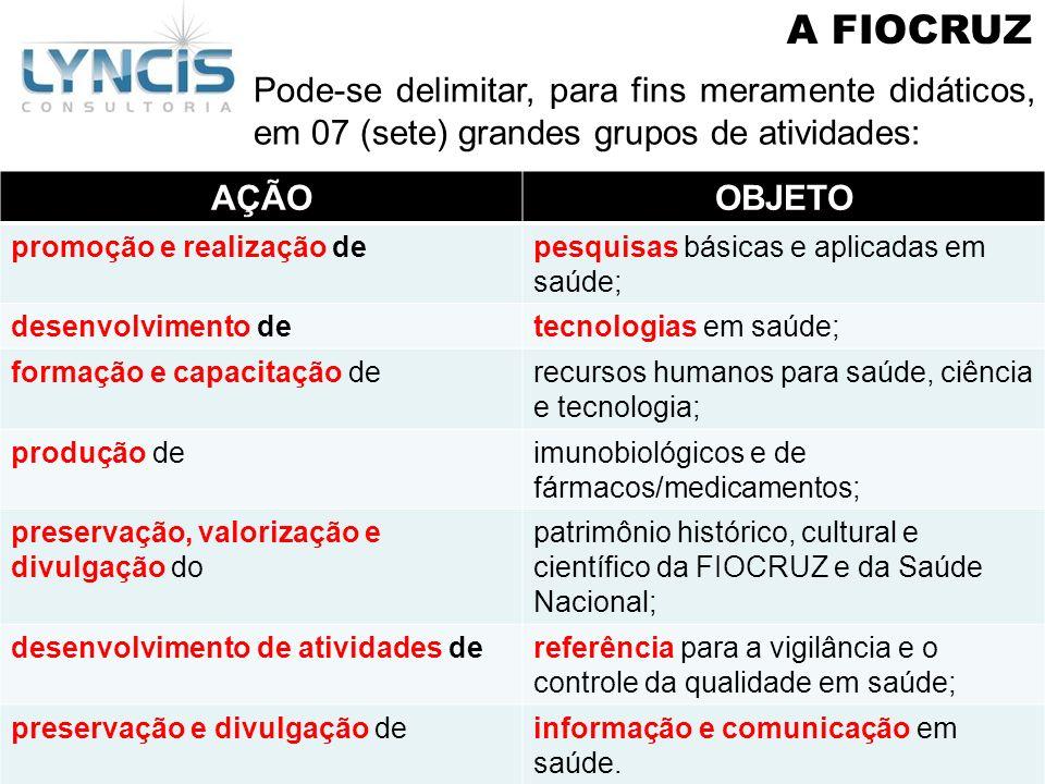 A FIOCRUZ Pode-se delimitar, para fins meramente didáticos, em 07 (sete) grandes grupos de atividades: AÇÃOOBJETO promoção e realização depesquisas bá