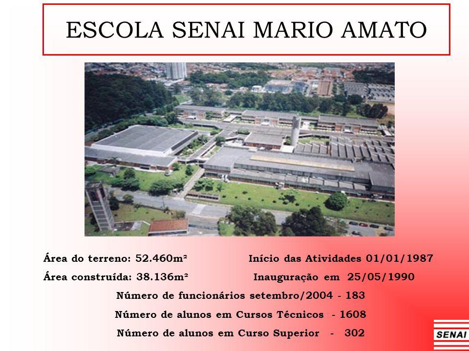 ESCOLA SENAI MARIO AMATO Área do terreno: 52.460m² Início das Atividades 01/01/1987 Área construída: 38.136m² Inauguração em 25/05/1990 Número de func