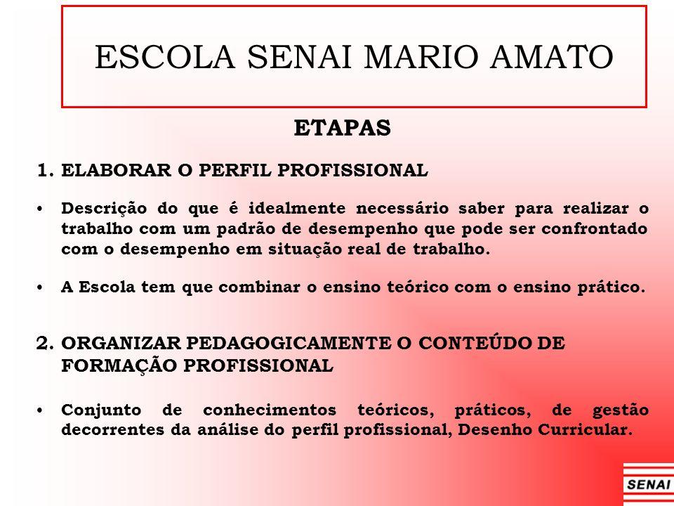ESCOLA SENAI MARIO AMATO ETAPAS 1. ELABORAR O PERFIL PROFISSIONAL Descrição do que é idealmente necessário saber para realizar o trabalho com um padrã