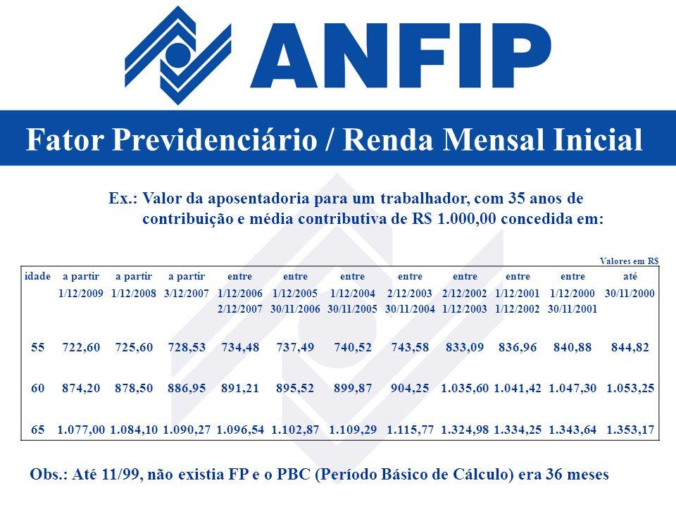 Ex.: Valor da aposentadoria para um trabalhador, com 35 anos de contribuição e média contributiva de R$ 1.000,00 concedida em: Obs.: Até 11/99, não ex