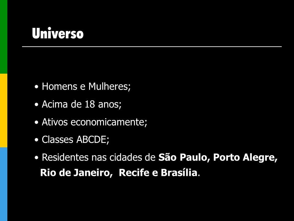 Universo Homens e Mulheres; Acima de 18 anos; Ativos economicamente; Classes ABCDE; Residentes nas cidades de São Paulo, Porto Alegre, Rio de Janeiro,