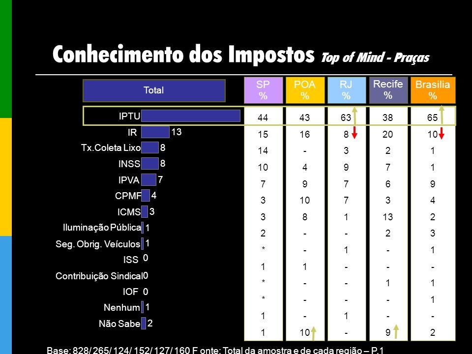 Base: 828/ 265/ 124/ 152/ 127/ 160 F onte: Total da amostra e de cada região – P.1 Total SP % 44 15 14 10 7 3 2 * 1 * 1 POA % 43 16 - 4 9 10 8 - 1 - 1