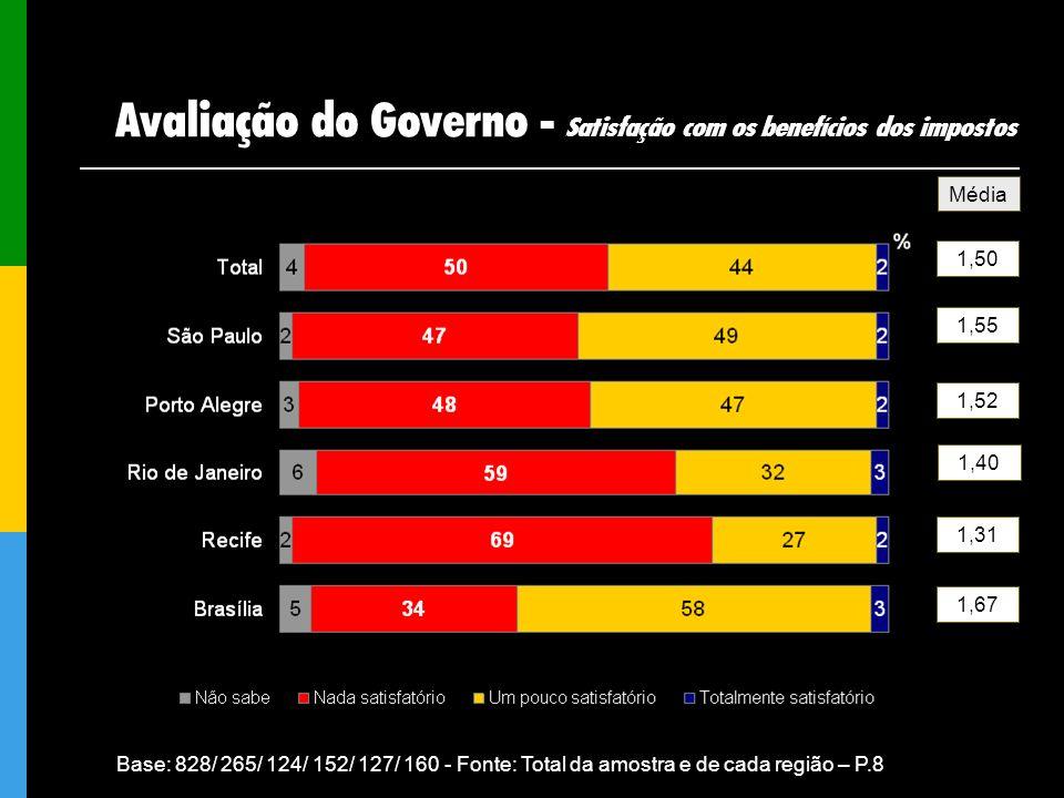 Média 1,50 1,55 1,52 1,40 1,31 1,67 Base: 828/ 265/ 124/ 152/ 127/ 160 - Fonte: Total da amostra e de cada região – P.8 Avaliação do Governo - Satisfa