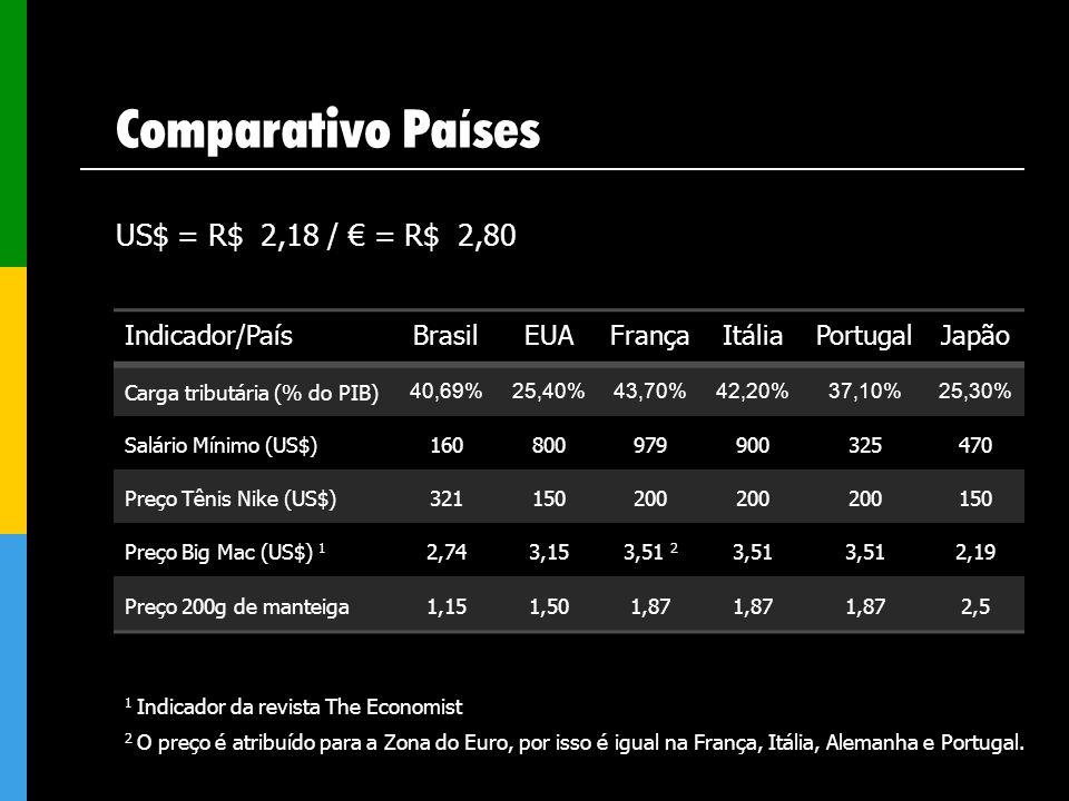 Comparativo Países US$ = R$ 2,18 / = R$ 2,80 Indicador/PaísBrasilEUAFrançaItáliaPortugalJapão Carga tributária (% do PIB) 40,69%25,40%43,70%42,20%37,1